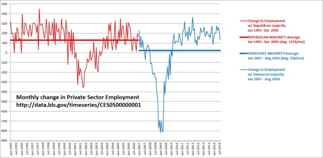 Monthly change in Private Sector Employment, January 1995 - Aug 2014, Line Graph