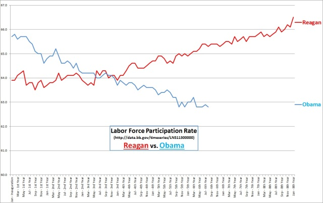 Reagan vs. Obama, Labor Force Participation Rate, through Aug 2014
